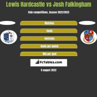 Lewis Hardcastle vs Josh Falkingham h2h player stats