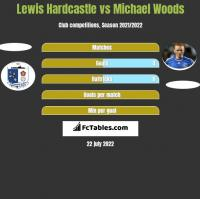 Lewis Hardcastle vs Michael Woods h2h player stats