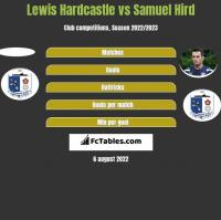 Lewis Hardcastle vs Samuel Hird h2h player stats