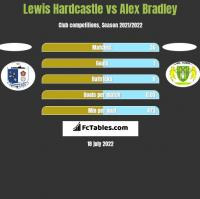 Lewis Hardcastle vs Alex Bradley h2h player stats
