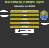 Lewis Hawkins vs Michael Raynes h2h player stats