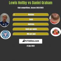 Lewis Holtby vs Daniel Graham h2h player stats