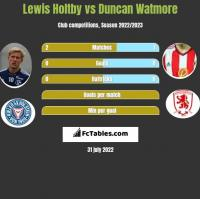 Lewis Holtby vs Duncan Watmore h2h player stats