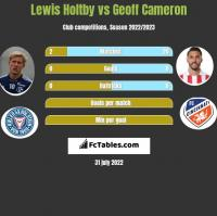 Lewis Holtby vs Geoff Cameron h2h player stats