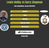 Lewis Holtby vs Harry Chapman h2h player stats
