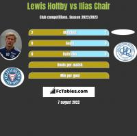 Lewis Holtby vs Ilias Chair h2h player stats
