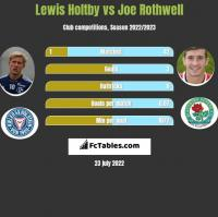 Lewis Holtby vs Joe Rothwell h2h player stats