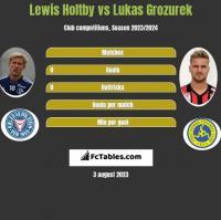 Lewis Holtby vs Lukas Grozurek h2h player stats