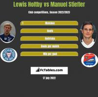 Lewis Holtby vs Manuel Stiefler h2h player stats