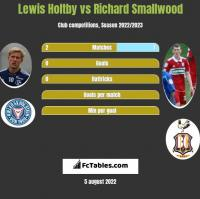 Lewis Holtby vs Richard Smallwood h2h player stats