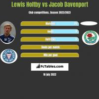 Lewis Holtby vs Jacob Davenport h2h player stats