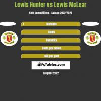 Lewis Hunter vs Lewis McLear h2h player stats