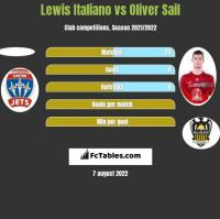 Lewis Italiano vs Oliver Sail h2h player stats