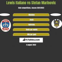 Lewis Italiano vs Stefan Marinovic h2h player stats