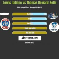 Lewis Italiano vs Thomas Heward-Belle h2h player stats