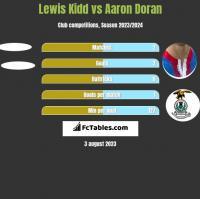 Lewis Kidd vs Aaron Doran h2h player stats