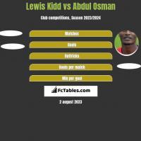 Lewis Kidd vs Abdul Osman h2h player stats