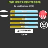 Lewis Kidd vs Cameron Smith h2h player stats