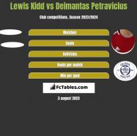 Lewis Kidd vs Deimantas Petravicius h2h player stats