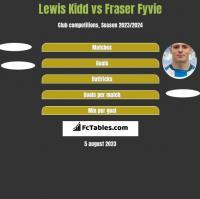 Lewis Kidd vs Fraser Fyvie h2h player stats