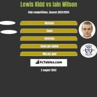 Lewis Kidd vs Iain Wilson h2h player stats