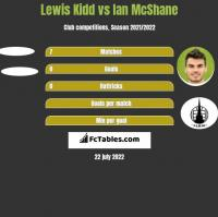 Lewis Kidd vs Ian McShane h2h player stats
