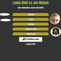 Lewis Kidd vs Joe Mckee h2h player stats