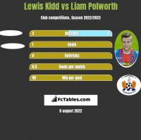 Lewis Kidd vs Liam Polworth h2h player stats