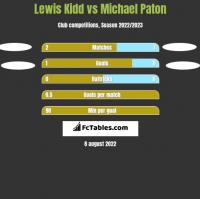 Lewis Kidd vs Michael Paton h2h player stats