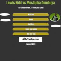 Lewis Kidd vs Mustapha Dumbuya h2h player stats