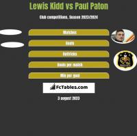 Lewis Kidd vs Paul Paton h2h player stats