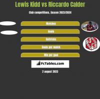 Lewis Kidd vs Riccardo Calder h2h player stats