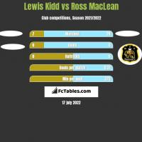 Lewis Kidd vs Ross MacLean h2h player stats