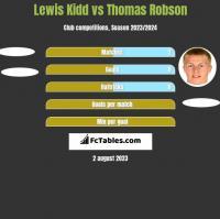 Lewis Kidd vs Thomas Robson h2h player stats