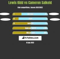 Lewis Kidd vs Cameron Salkeld h2h player stats