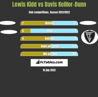 Lewis Kidd vs Davis Keillor-Dunn h2h player stats