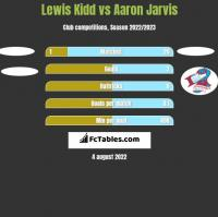 Lewis Kidd vs Aaron Jarvis h2h player stats