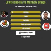Lewis Kinsella vs Matthew Briggs h2h player stats