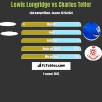 Lewis Longridge vs Charles Telfer h2h player stats