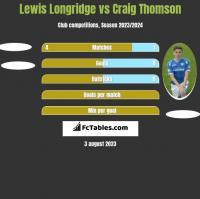 Lewis Longridge vs Craig Thomson h2h player stats