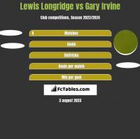 Lewis Longridge vs Gary Irvine h2h player stats