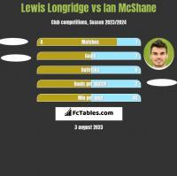 Lewis Longridge vs Ian McShane h2h player stats