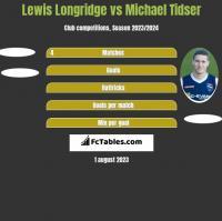 Lewis Longridge vs Michael Tidser h2h player stats