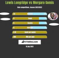 Lewis Longridge vs Morgaro Gomis h2h player stats