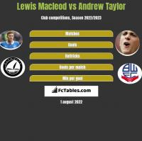 Lewis Macleod vs Andrew Taylor h2h player stats