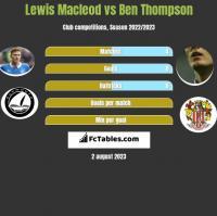 Lewis Macleod vs Ben Thompson h2h player stats