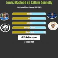 Lewis Macleod vs Callum Connolly h2h player stats