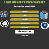 Lewis Macleod vs Connor Mahoney h2h player stats