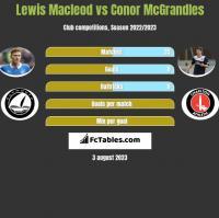 Lewis Macleod vs Conor McGrandles h2h player stats