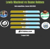 Lewis Macleod vs Duane Holmes h2h player stats